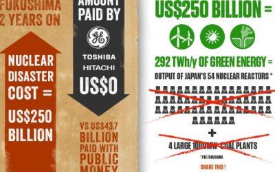 Infografiken – zwei (nicht so gute) Beispiele